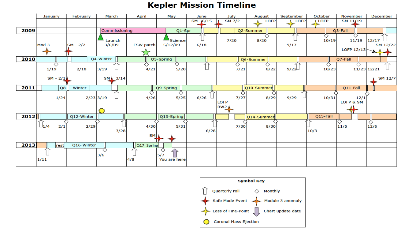 Kepler Mission Timeline from the Data Characteristics Handbook, a calendar showing Quarters 0–17 from 2009–13, with major events and data gaps marked.